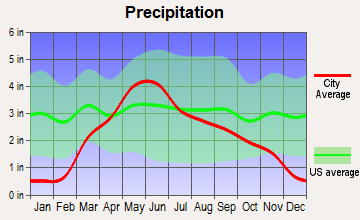 Laurel, Nebraska average precipitation