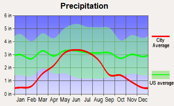 Hayes Center, Nebraska average precipitation