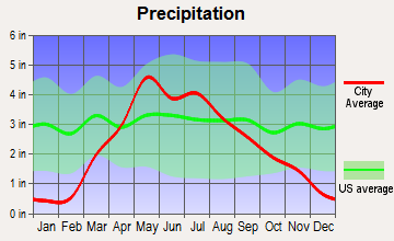 Harvard, Nebraska average precipitation
