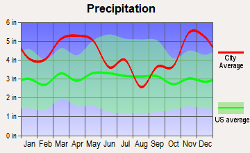 Sheridan, Arkansas average precipitation