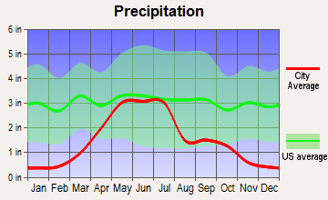 Gordon, Nebraska average precipitation