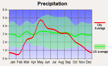 Friend, Nebraska average precipitation