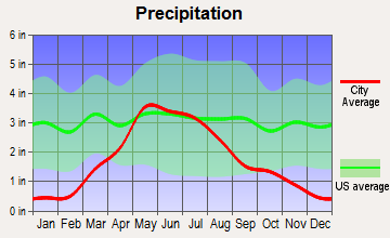 Farnam, Nebraska average precipitation