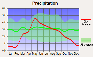 Exeter, Nebraska average precipitation