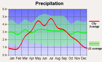Dunbar, Nebraska average precipitation