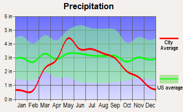 Denton, Nebraska average precipitation