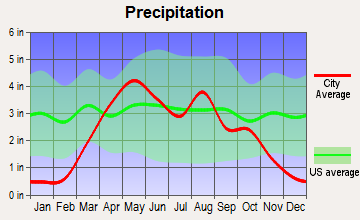 Crofton, Nebraska average precipitation