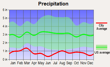 Caliente, Nevada average precipitation