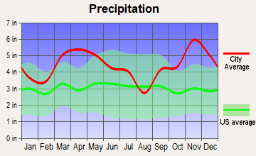 Tull, Arkansas average precipitation