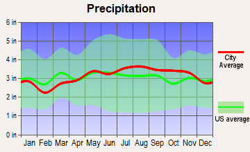 Hanover, New Hampshire average precipitation