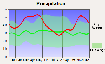 Tyronza, Arkansas average precipitation