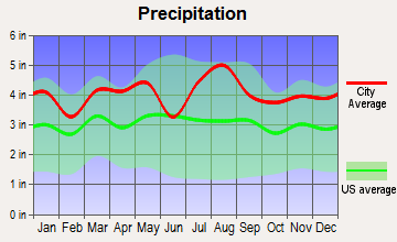 Bradley Beach, New Jersey average precipitation