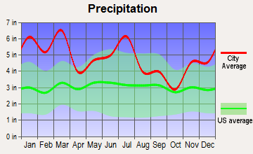 Fort Rucker, Alabama average precipitation