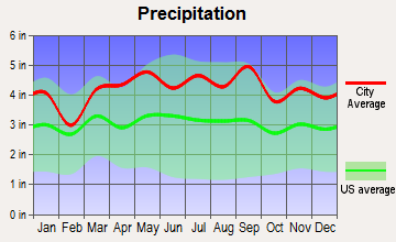 Glen Ridge, New Jersey average precipitation