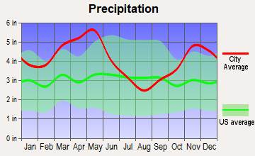 Wheatley, Arkansas average precipitation