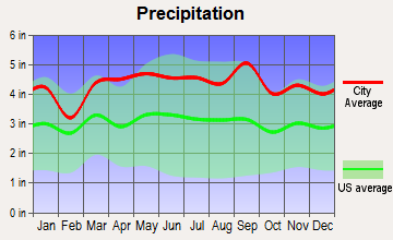 Mountain Lakes, New Jersey average precipitation