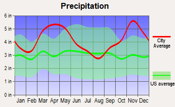 Wrightsville, Arkansas average precipitation