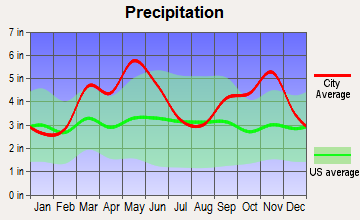 Alma, Arkansas average precipitation