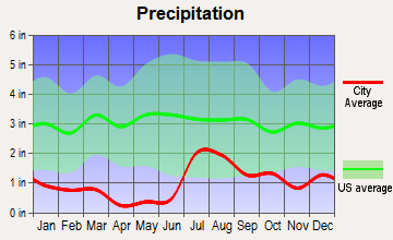 Lordsburg, New Mexico average precipitation