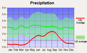 Lake Arthur, New Mexico average precipitation