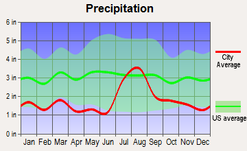 Jemez Springs, New Mexico average precipitation