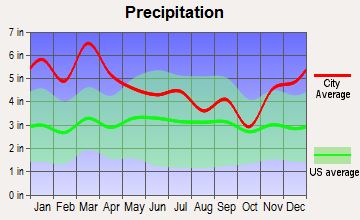Gadsden, Alabama average precipitation