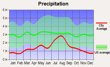 Rio Lucio, New Mexico average precipitation