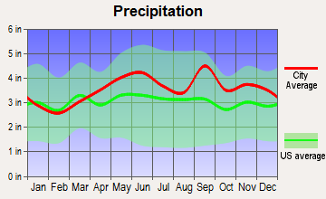 Cazenovia, New York average precipitation