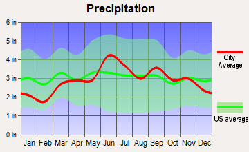 Corning, New York average precipitation