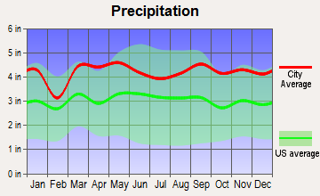 Eatons Neck, New York average precipitation
