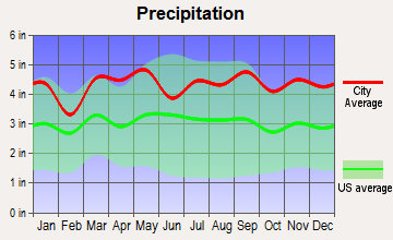 Hartsdale, New York average precipitation