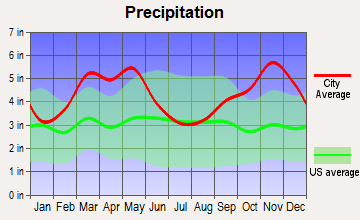 Clinton, Arkansas average precipitation
