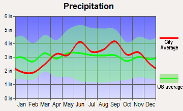 Interlaken, New York average precipitation