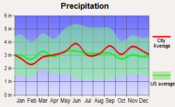 Kenmore, New York average precipitation