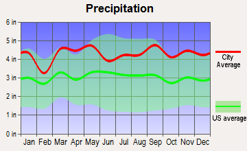 Larchmont, New York average precipitation