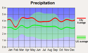 Locust Valley, New York average precipitation