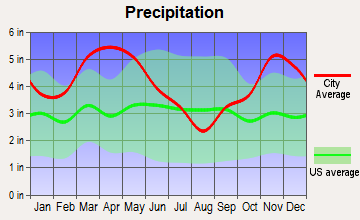 De Valls Bluff, Arkansas average precipitation