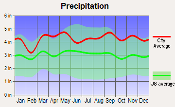 Pleasantville, New York average precipitation