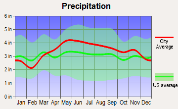 Ravena, New York average precipitation