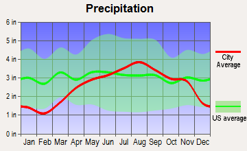 Rouses Point, New York average precipitation