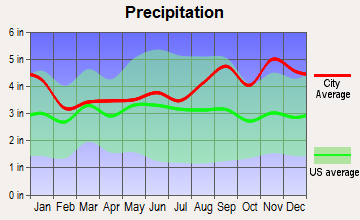 Sandy Creek, New York average precipitation