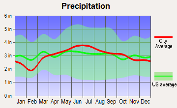 Schoharie, New York average precipitation