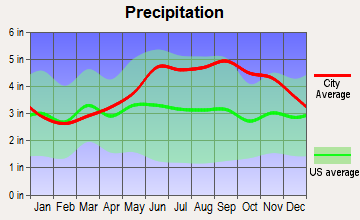 Sherman, New York average precipitation