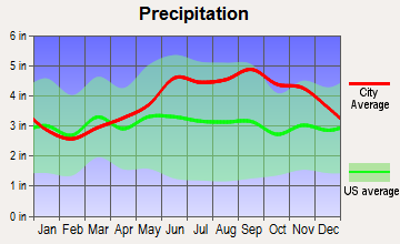 Westfield, New York average precipitation