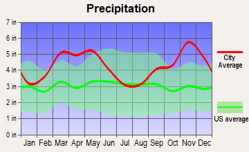 Fairfield Bay, Arkansas average precipitation