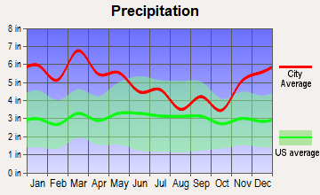 Glen Allen, Alabama average precipitation