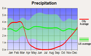 Cayucos, California average precipitation