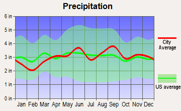 Yates, New York average precipitation