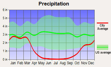 Chualar, California average precipitation
