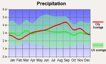 Russell, New York average precipitation